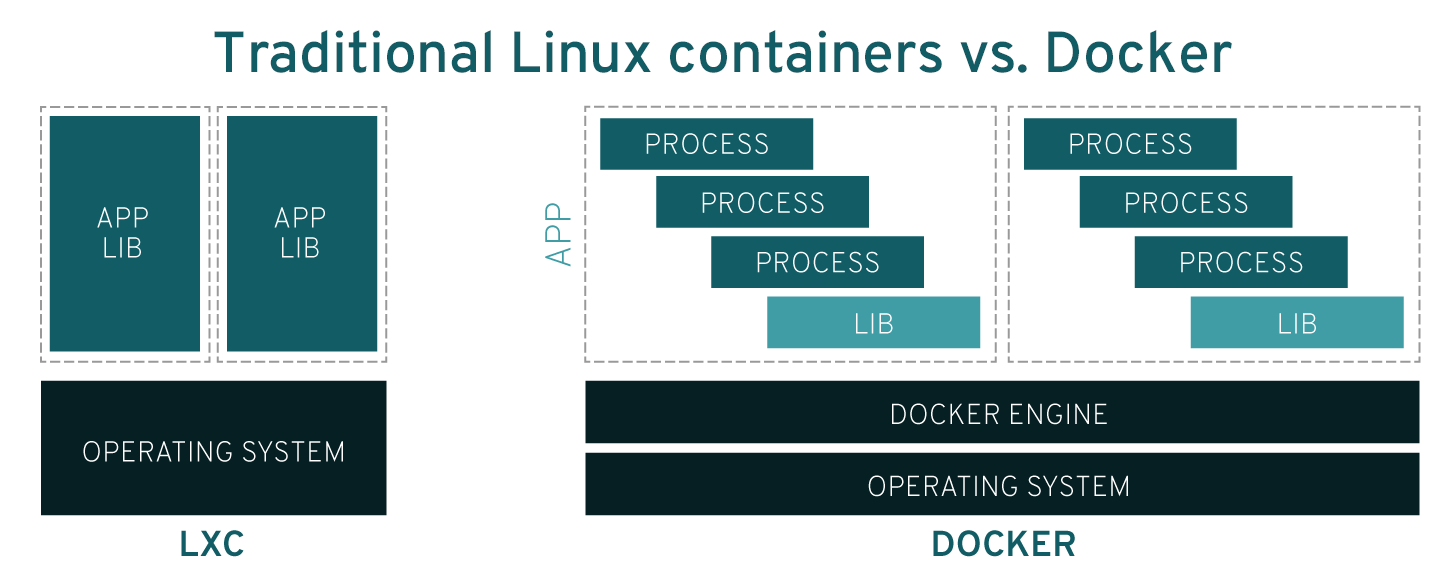 traditional-linux-containers-vs-docker_0